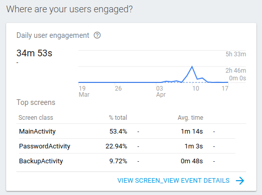 Firebase Analytics Activity