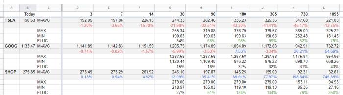 Analyze Historical Stock Price With Google Sheets: GOOGLEFINANCE